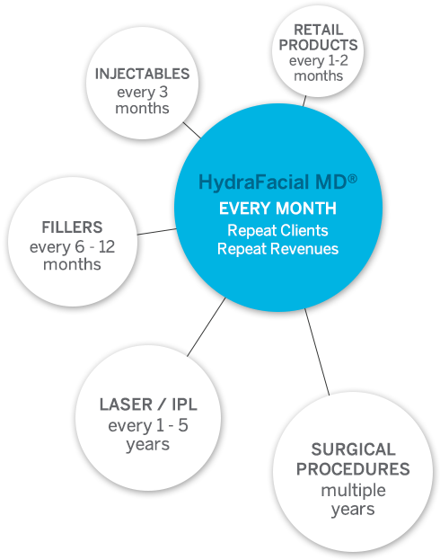 HydraFacial Return On Investment Graphic